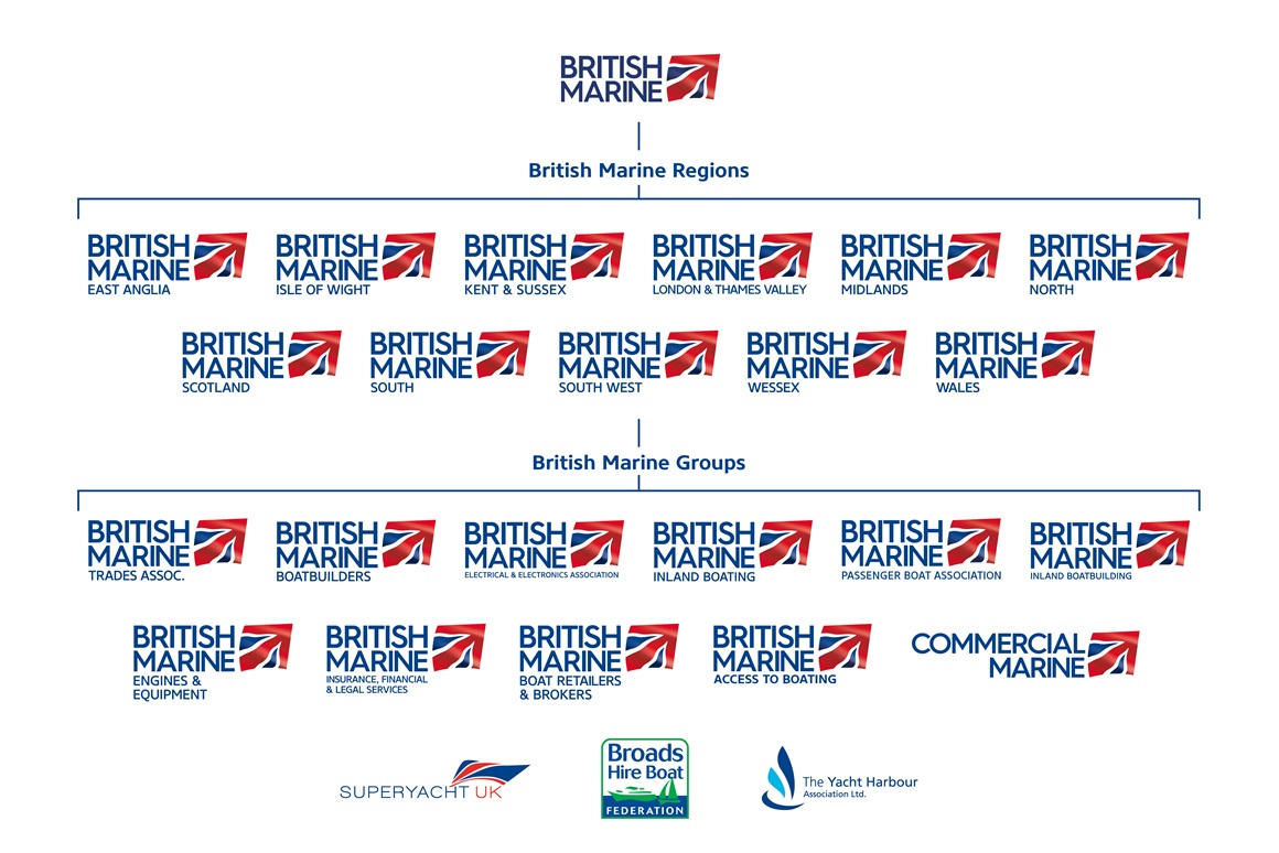 British Marine Family Tree July 2016